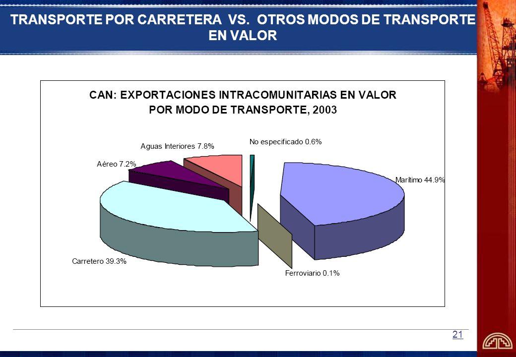 21 TRANSPORTE POR CARRETERA VS. OTROS MODOS DE TRANSPORTE EN VALOR