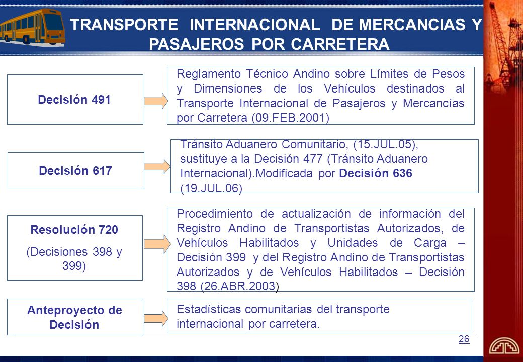 26 TRANSPORTE INTERNACIONAL DE MERCANCIAS Y PASAJEROS POR CARRETERA Anteproyecto de Decisión Estadísticas comunitarias del transporte internacional po