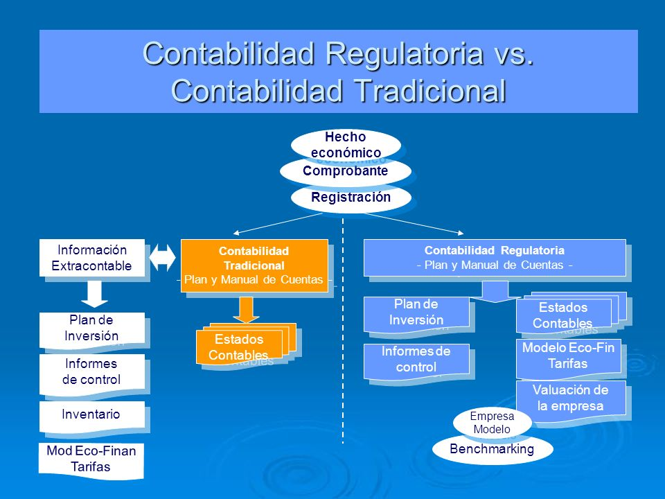 Registración Contabilidad Tradicional - Plan y Manual de Cuentas - Contabilidad Tradicional - Plan y Manual de Cuentas - Contabilidad Regulatoria - Pl