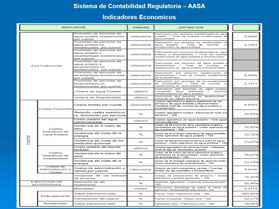 Sistema de Contabilidad Regulatoria – AASA Indicadores Economicos