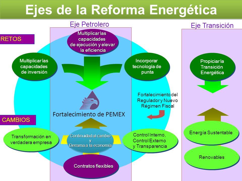 Leyes modificadas con la reforma Impulso a energías renovables y racionalización del uso de la energía: Ley para el Aprovechamiento Sustentable de la Energía Ley para el Aprovechamiento de Energías Renovables y el Financiamiento de la Transición Energética Mayor planeación y control estratégicos: Artículo 33 de la Ley Orgánica de la Administración Pública Federal (nuevas atribuciones a SENER) Nueva Ley de la Comisión Nacional de Hidrocarburos Ley de la Comisión Reguladora de Energía (CRE) Fortalecimiento de PEMEX: Ley Reglamentaria del Artículo 27 Constitucional en el Ramo del Petróleo Ley de Petróleos Mexicanos Ley Federal de Derechos