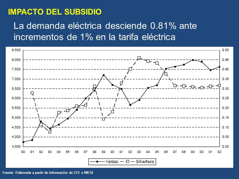IMPACTO DEL SUBSIDIO La demanda eléctrica desciende 0.81% ante incrementos de 1% en la tarifa eléctrica Fuente: Elaborada a partir de información de CFE e INEGI