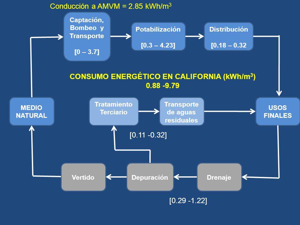 Tratamiento Terciario Captación, Bombeo y Transporte [0 – 3.7] Potabilización [0.3 – 4.23] Distribución [0.18 – 0.32 USOS FINALES Transporte de aguas residuales DrenajeDepuraciónVertido MEDIO NATURAL [0.11 -0.32] [0.29 -1.22] CONSUMO ENERGÉTICO EN CALIFORNIA (kWh/m 3 ) 0.88 -9.79 Conducción a AMVM = 2.85 kWh/m 3