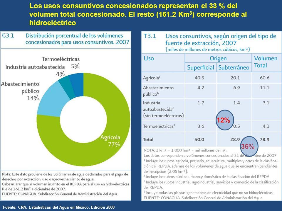 Los usos consuntivos concesionados representan el 33 % del volumen total concesionado.