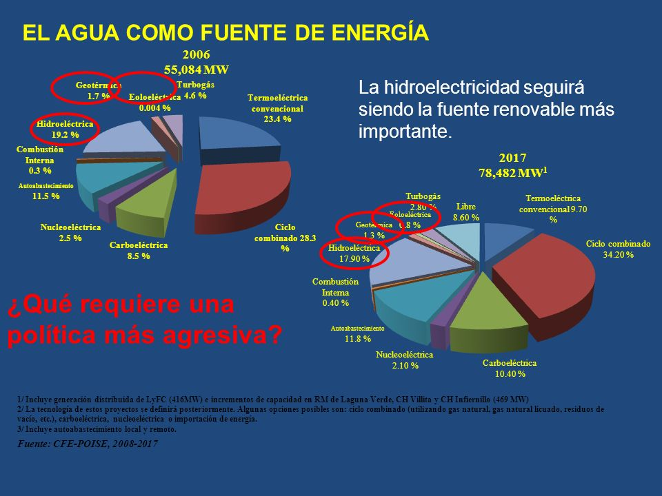 EL AGUA COMO FUENTE DE ENERGÍA 1/ Incluye generación distribuida de LyFC (416MW) e incrementos de capacidad en RM de Laguna Verde, CH Villita y CH Infiernillo (469 MW) 2/ La tecnología de estos proyectos se definirá posteriormente.