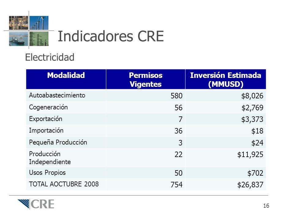 Indicadores CRE Electricidad 16 ModalidadPermisos Vigentes Inversión Estimada (MMUSD) Autoabastecimiento 580$8,026 Cogeneración 56$2,769 Exportación 7