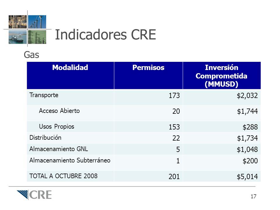 Indicadores CRE Gas 17 ModalidadPermisosInversión Comprometida (MMUSD) Transporte 173$2,032 Acceso Abierto 20$1,744 Usos Propios 153$288 Distribución
