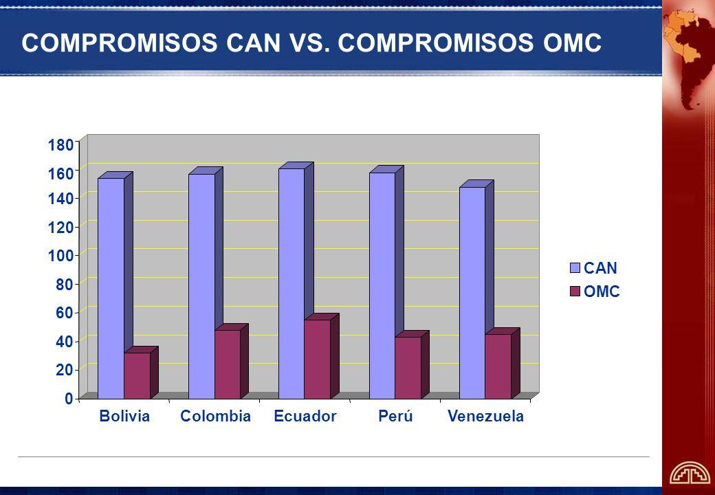 COMPROMISOS CAN VS. COMPROMISOS OMC 0 20 40 60 80 100 120 140 160 180 BoliviaColombiaEcuadorPerúVenezuela CAN OMC