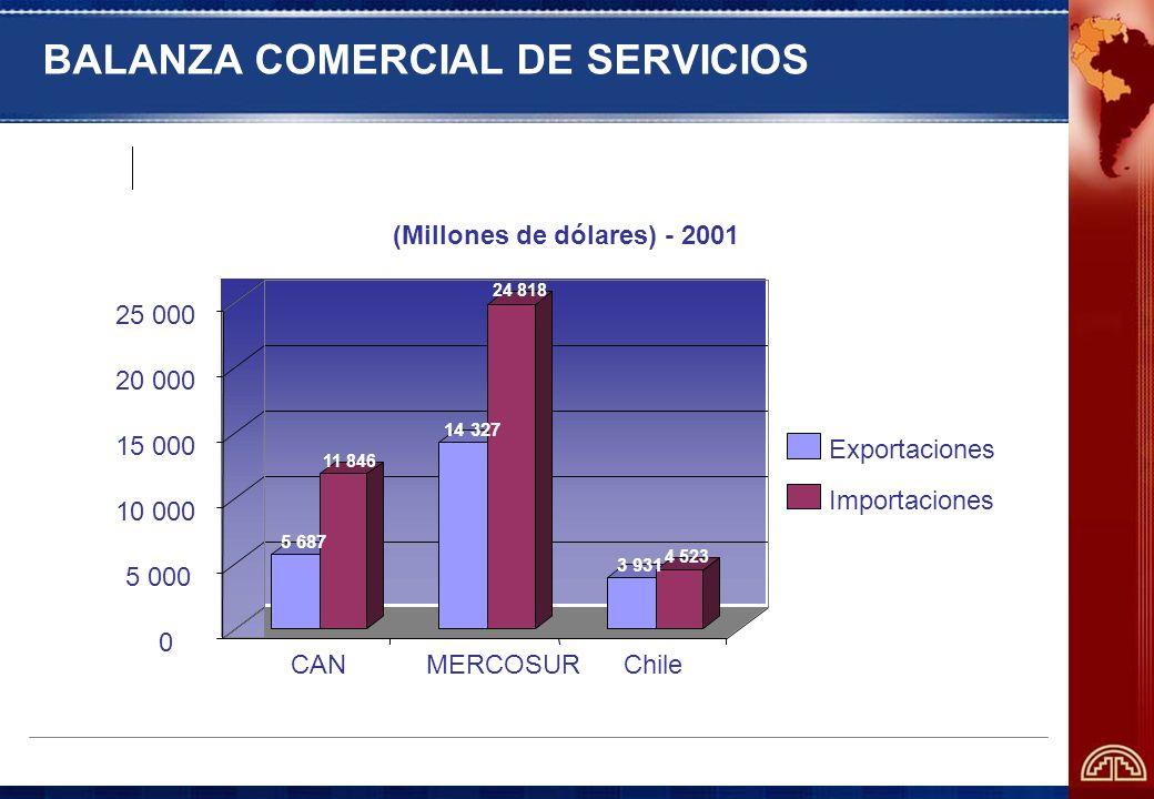 BALANZA COMERCIAL DE SERVICIOS 5 687 11 846 14 327 24 818 3 931 4 523 0 5 000 10 000 15 000 20 000 25 000 CANMERCOSURChile (Millones de dólares) - 200