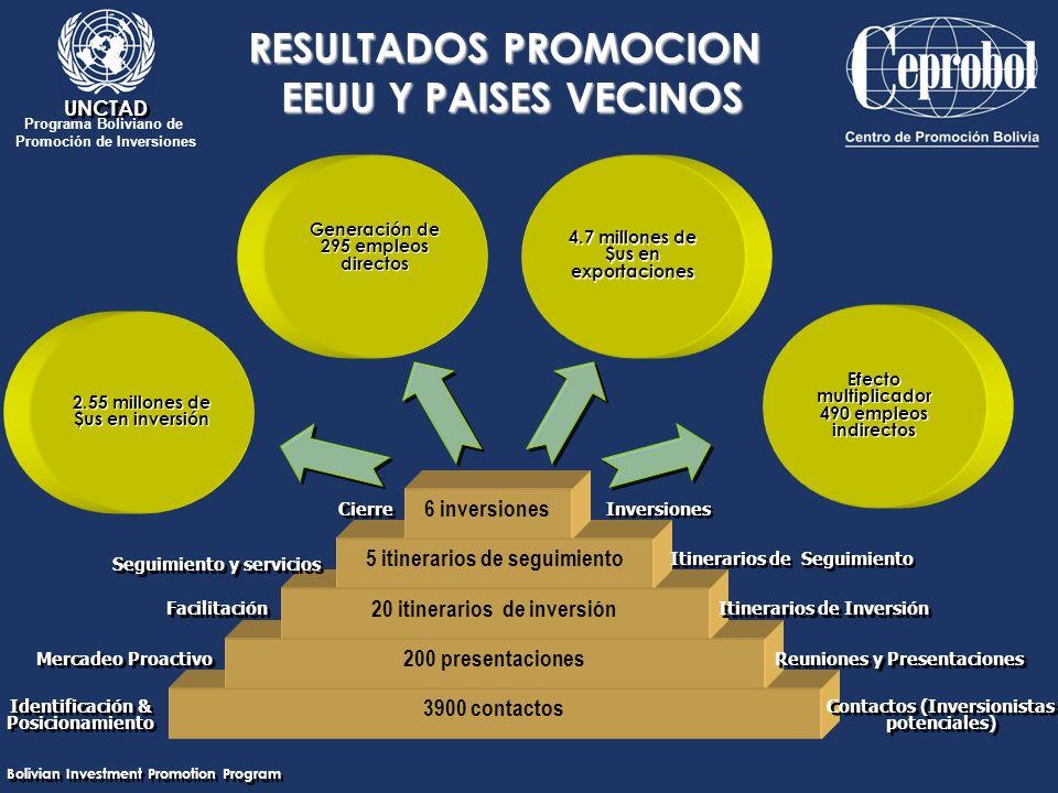 Bolivian Investment Promotion Program UNCTAD Programa Boliviano de Promoción de Inversiones RESULTADOS PROMOCION EEUU Y PAISES VECINOS 2.55 millones de $us en inversión Generación de 295 empleos directos 4.7 millones de $us en exportaciones Efecto multiplicador 490 empleos indirectos 3900 contactos Identificación & Posicionamiento Contactos (Inversionistas potenciales) 200 presentaciones Mercadeo Proactivo Reuniones y Presentaciones 20 itinerarios de inversión Facilitación Itinerarios de Inversión 5 itinerarios de seguimiento Seguimiento y servicios Itinerarios de Seguimiento 6 inversiones Cierre Inversiones