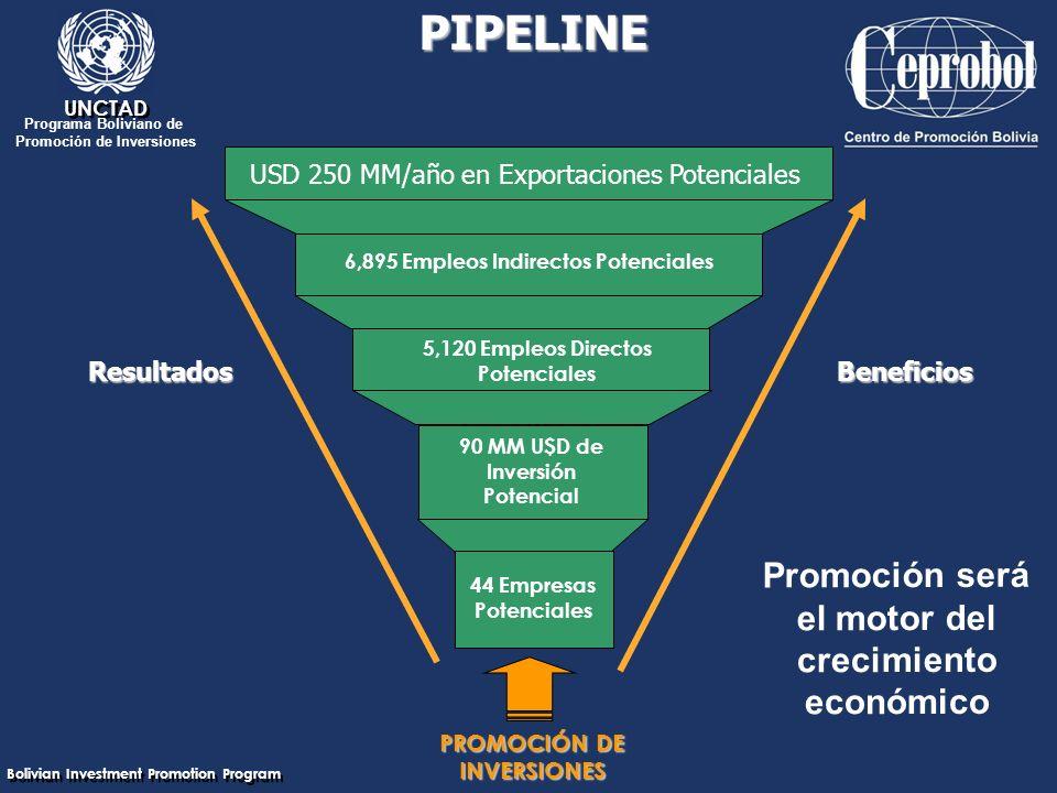 Bolivian Investment Promotion Program UNCTAD Programa Boliviano de Promoción de Inversiones PIPELINE PROMOCIÓN DE INVERSIONES ResultadosBeneficios Promoción será el motor del crecimiento económico USD 250 MM/año en Exportaciones Potenciales 44 Empresas Potenciales 90 MM U$D de Inversión Potencial 5,120 Empleos Directos Potenciales 6,895 Empleos Indirectos Potenciales