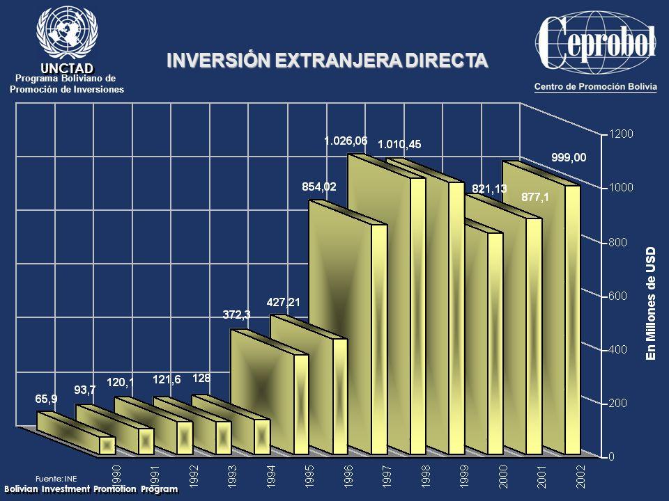 Bolivian Investment Promotion Program UNCTAD Programa Boliviano de Promoción de Inversiones Fuente: INE INVERSIÓN EXTRANJERA DIRECTA