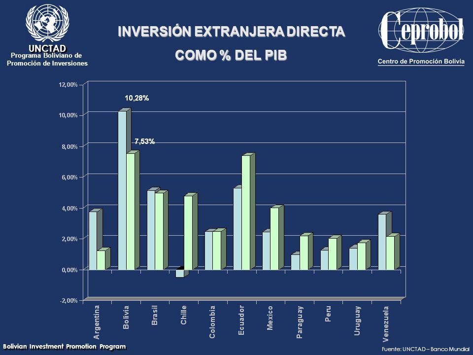 Bolivian Investment Promotion Program UNCTAD Programa Boliviano de Promoción de Inversiones Fuente: UNCTAD – Banco Mundial INVERSIÓN EXTRANJERA DIRECTA COMO % DEL PIB