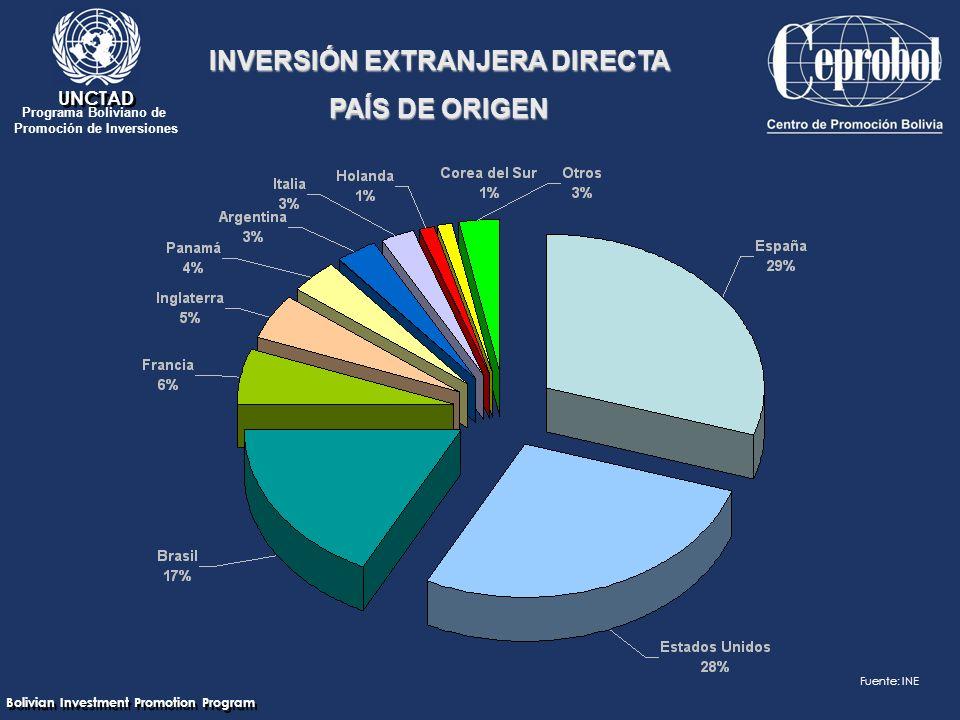Bolivian Investment Promotion Program UNCTAD Programa Boliviano de Promoción de Inversiones INVERSIÓN EXTRANJERA DIRECTA PAÍS DE ORIGEN Fuente: INE