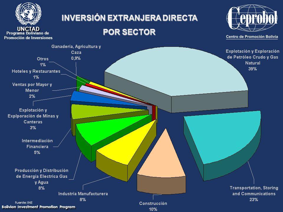 Bolivian Investment Promotion Program UNCTAD Programa Boliviano de Promoción de Inversiones INVERSIÓN EXTRANJERA DIRECTA POR SECTOR Fuente: INE