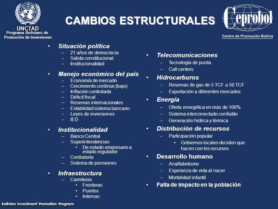 Bolivian Investment Promotion Program UNCTAD Programa Boliviano de Promoción de Inversiones CAMBIOS ESTRUCTURALES Situación política –21 años de democracia –Salida constitucional –Institucionalidad Manejo económico del país –Economía de mercado –Crecimiento continuo (bajo) –Inflación controlada –Déficit fiscal –Reservas internacionales –Estabilidad sistema bancario –Leyes de inversiones –IED Institucionalidad –Banco Central –Superintendencias De estado empresario a estado regulador –Contraloría –Sistema de pensiones Infraestructura –Carreteras Fronteras Puertos Internas Telecomunicaciones –Tecnología de punta –Call centers Hidrocarburos –Reservas de gas de 5 TCF a 50 TCF –Exportación a diferentes mercados Energía –Oferta energética en más de 100% –Sistema interconectado confiable –Generación hídrica y térmica Distribución de recursos –Participación popular Gobiernos locales deciden que hacen con los recursos Desarrollo humano –Analfabetismo –Esperanza de vida al nacer –Mortalidad infantil Falta de impacto en la población
