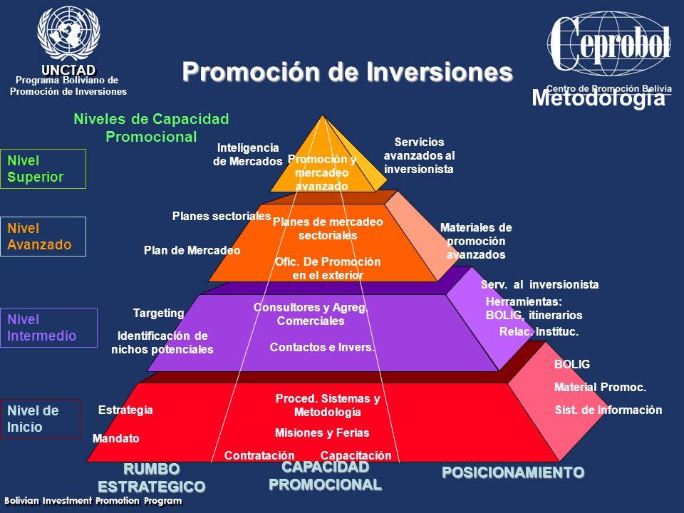 Bolivian Investment Promotion Program UNCTAD Programa Boliviano de Promoción de Inversiones Niveles de Capacidad Promocional Nivel Superior Nivel Avanzado Nivel Intermedio Nivel de Inicio RUMBO ESTRATEGICO Inteligencia de Mercados Planes sectoriales Identificación de nichos potenciales Plan de Mercadeo Targeting Estrategia Mandato POSICIONAMIENTO Servicios avanzados al inversionista Materiales de promoción avanzados Serv.