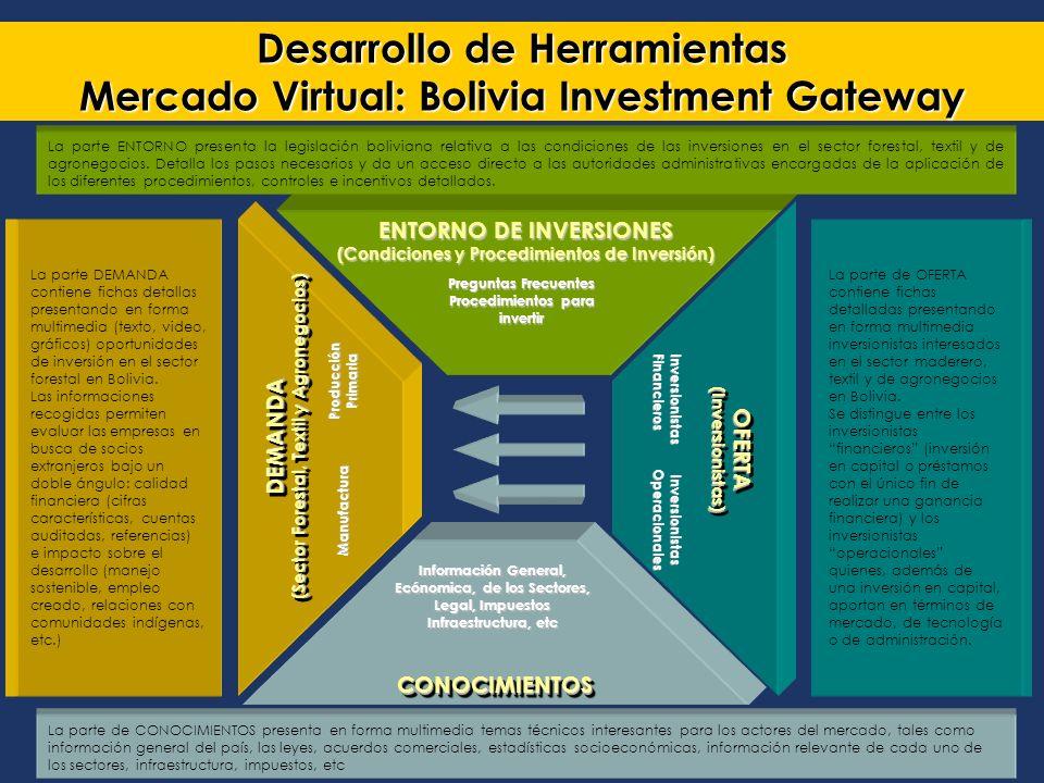 Bolivian Investment Promotion Program UNCTAD Programa Boliviano de Promoción de Inversiones ENTORNO DE INVERSIONES (Condiciones y Procedimientos de Inversión) Preguntas Frecuentes Procedimientos para invertir DEMANDA (Sector Forestal, Textil y Agronegocios) DEMANDA Manufactura ProducciónPrimaria OFERTA(Inversionistas)OFERTA(Inversionistas) InversionistasFinancieros InversionistasOperacionales CONOCIMIENTOSCONOCIMIENTOS Información General, Ecónomica, de los Sectores, Legal, Impuestos Infraestructura, etc Desarrollo de Herramientas Mercado Virtual: Bolivia Investment Gateway La parte de CONOCIMIENTOS presenta en forma multimedia temas técnicos interesantes para los actores del mercado, tales como información general del país, las leyes, acuerdos comerciales, estadísticas socioeconómicas, información relevante de cada uno de los sectores, infraestructura, impuestos, etc La parte ENTORNO presenta la legislación boliviana relativa a las condiciones de las inversiones en el sector forestal, textil y de agronegocios.