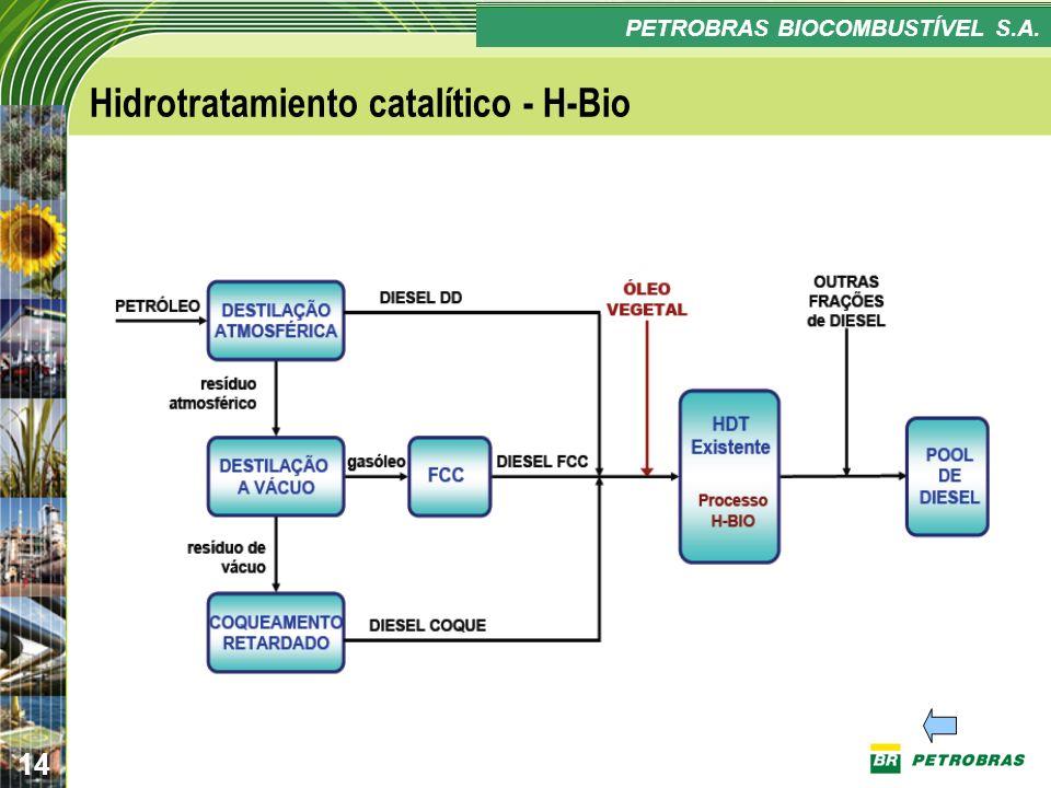 Confidencial 14 PLANO ESTRATÉGICO PETROBRAS BIOCOMBUSTÍVEL Hidrotratamiento catalítico - H-Bio PETROBRAS BIOCOMBUSTÍVEL S.A.