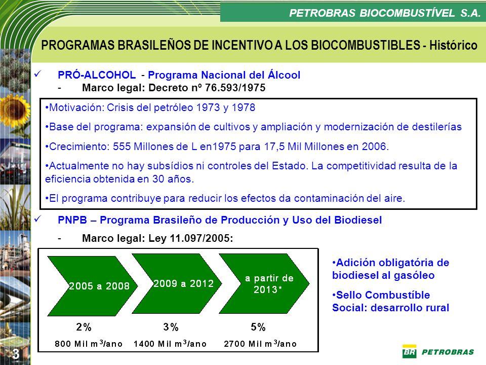 Confidencial 3 PLANO ESTRATÉGICO PETROBRAS BIOCOMBUSTÍVEL PROGRAMAS BRASILEÑOS DE INCENTIVO A LOS BIOCOMBUSTIBLES - Histórico PRÓ-ALCOHOL - Programa N