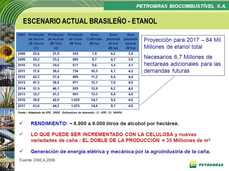 Confidencial 7 PLANO ESTRATÉGICO PETROBRAS BIOCOMBUSTÍVEL ESCENARIO ACTUAL BRASILEÑO - ETANOL RENDIMIENTO: ~ 6.900 a 9.000 litros de alcohol por hectá