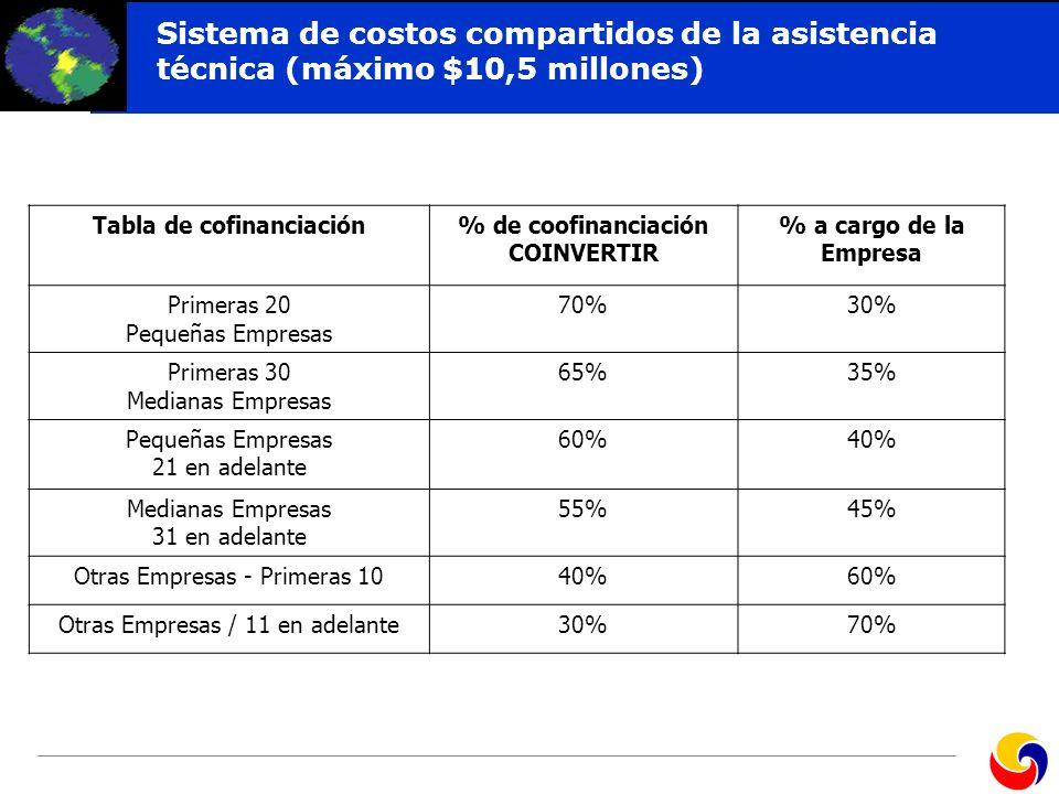 Click to edit Master title style Sistema de costos compartidos de la asistencia técnica (máximo $10,5 millones) Tabla de cofinanciación% de coofinanci