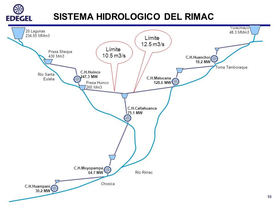 10 20 Lagunas 234.05 MMm3 Yuracmayo 48.3 MMm3 Presa Sheque 430 Mm3 Presa Huinco 260 Mm3 C.H.Huinco 247.3 MW C.H.Matucana 128.6 MW C.H.Huanchor 18.2 MW