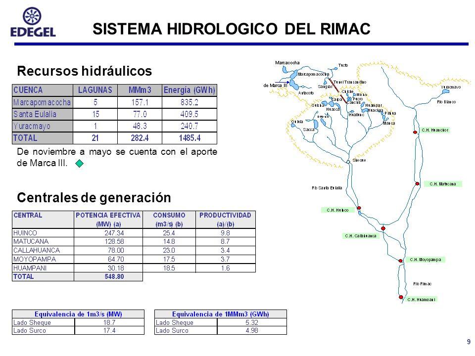9 Recursos hidráulicos Centrales de generación De noviembre a mayo se cuenta con el aporte de Marca III. SISTEMA HIDROLOGICO DEL RIMAC