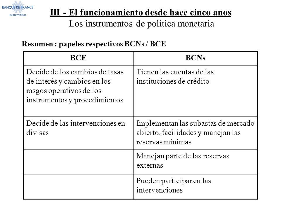 III - El funcionamiento desde hace cinco anos Los instrumentos de política monetaria Resumen : papeles respectivos BCNs / BCE BCEBCNs Decide de los cambios de tasas de interés y cambios en los rasgos operativos de los instrumentos y procedimientos Tienen las cuentas de las instituciones de crédito Decide de las intervenciones en divisas Implementan las subastas de mercado abierto, facilidades y manejan las reservas mínimas Manejan parte de las reservas externas Pueden participar en las intervenciones