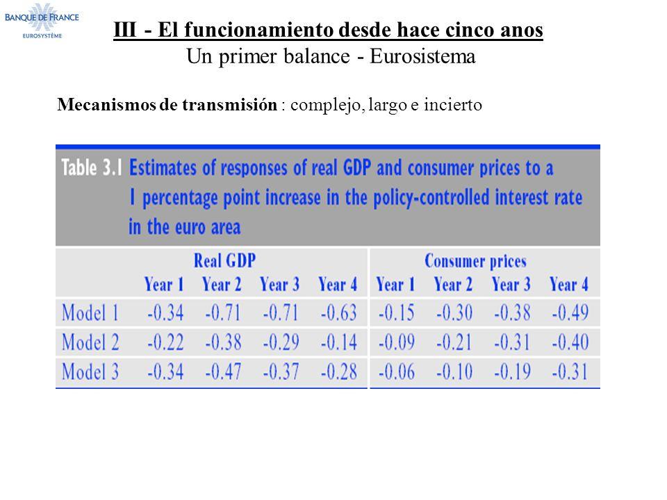 III - El funcionamiento desde hace cinco anos Un primer balance - Eurosistema Mecanismos de transmisión : complejo, largo e incierto