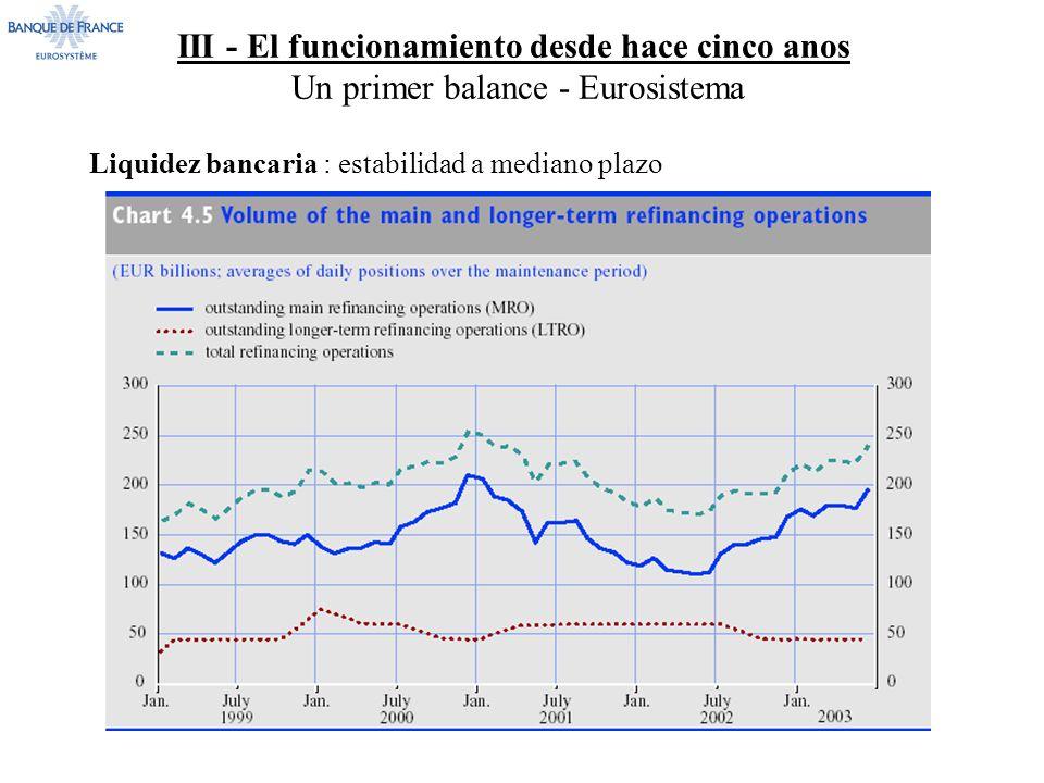 III - El funcionamiento desde hace cinco anos Un primer balance - Eurosistema Liquidez bancaria : estabilidad a mediano plazo