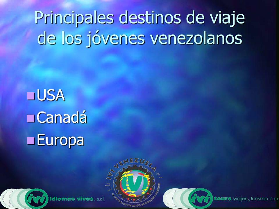 Principales destinos de viaje de los jóvenes venezolanos USA USA Canadá Canadá Europa Europa