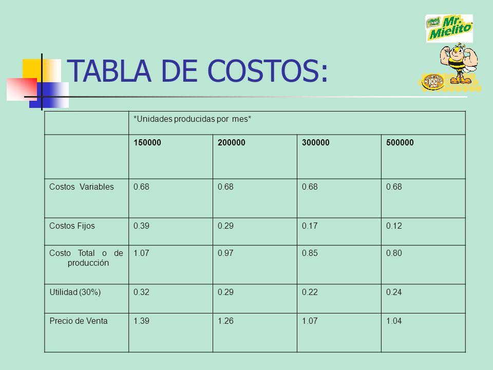 *Unidades producidas por mes* 150000200000300000500000 Costos Variables0.68 Costos Fijos0.390.290.170.12 Costo Total o de producción 1.070.970.850.80