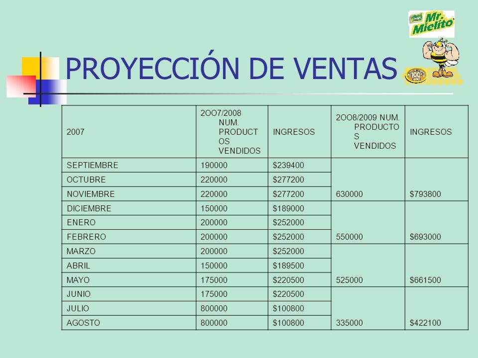 PROYECCIÓN DE VENTAS 2007 2OO7/2008 NUM. PRODUCT OS VENDIDOS INGRESOS 2OO8/2009 NUM. PRODUCTO S VENDIDOS INGRESOS SEPTIEMBRE190000$239400 630000$79380