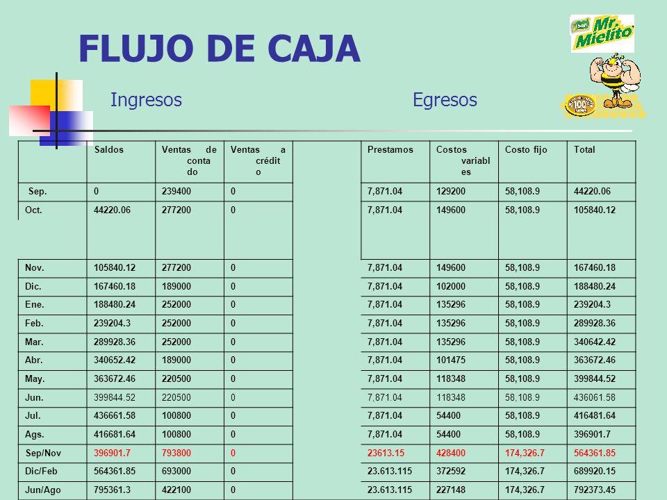 FLUJO DE CAJA Ingresos Egresos SaldosVentas de conta do Ventas a crédit o PrestamosCostos variabl es Costo fijoTotal Sep.023940007,871.0412920058,108.