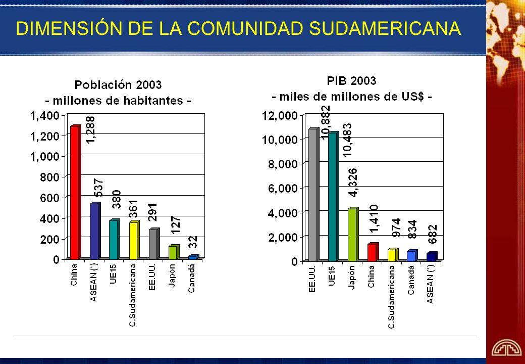 DIMENSIÓN DE LA COMUNIDAD SUDAMERICANA