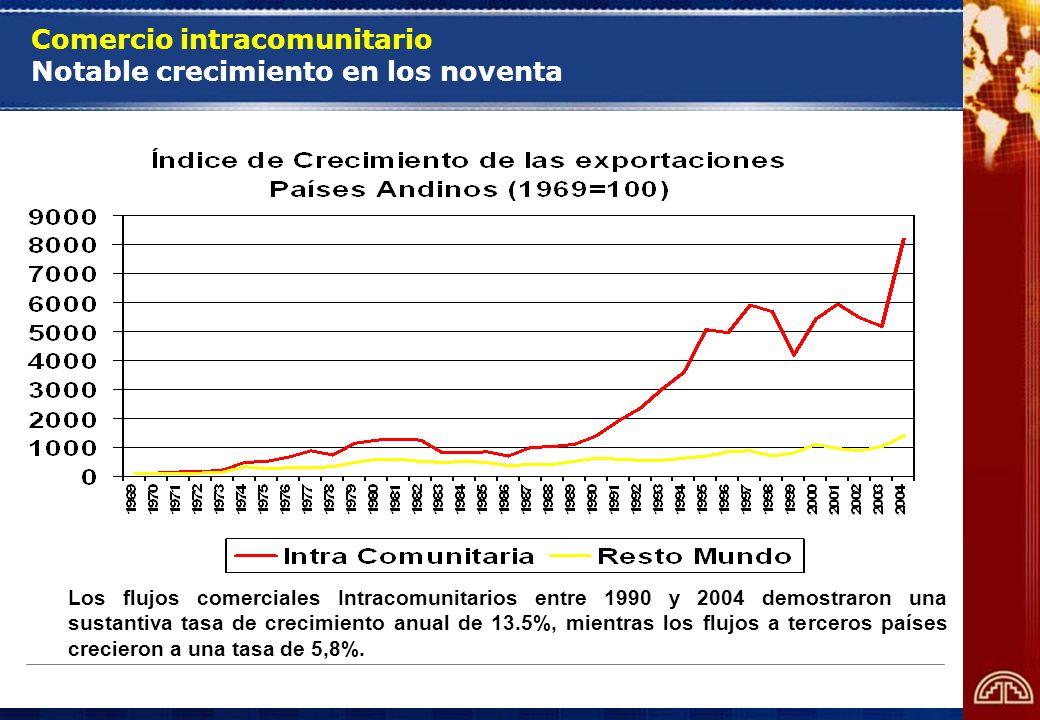 Comercio intracomunitario Notable crecimiento en los noventa Los flujos comerciales Intracomunitarios entre 1990 y 2004 demostraron una sustantiva tas