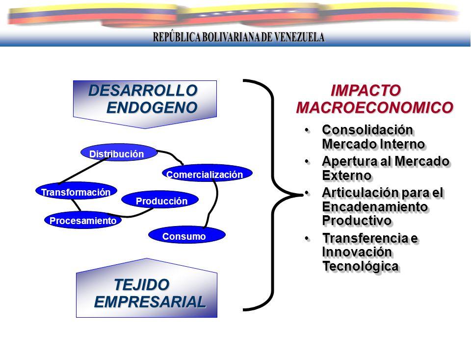Consolidación Mercado InternoConsolidación Mercado Interno Apertura al Mercado ExternoApertura al Mercado Externo Articulación para el Encadenamiento