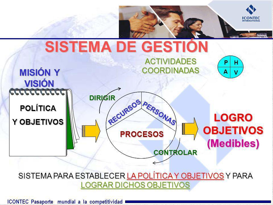 ICONTEC Pasaporte mundial a la competitividad SISTEMA DE GESTIÓN LOGRO OBJETIVOS (Medibles) PROCESOS RECURSOS PERSONAS DIRIGIR CONTROLAR POLÍTICA Y OB