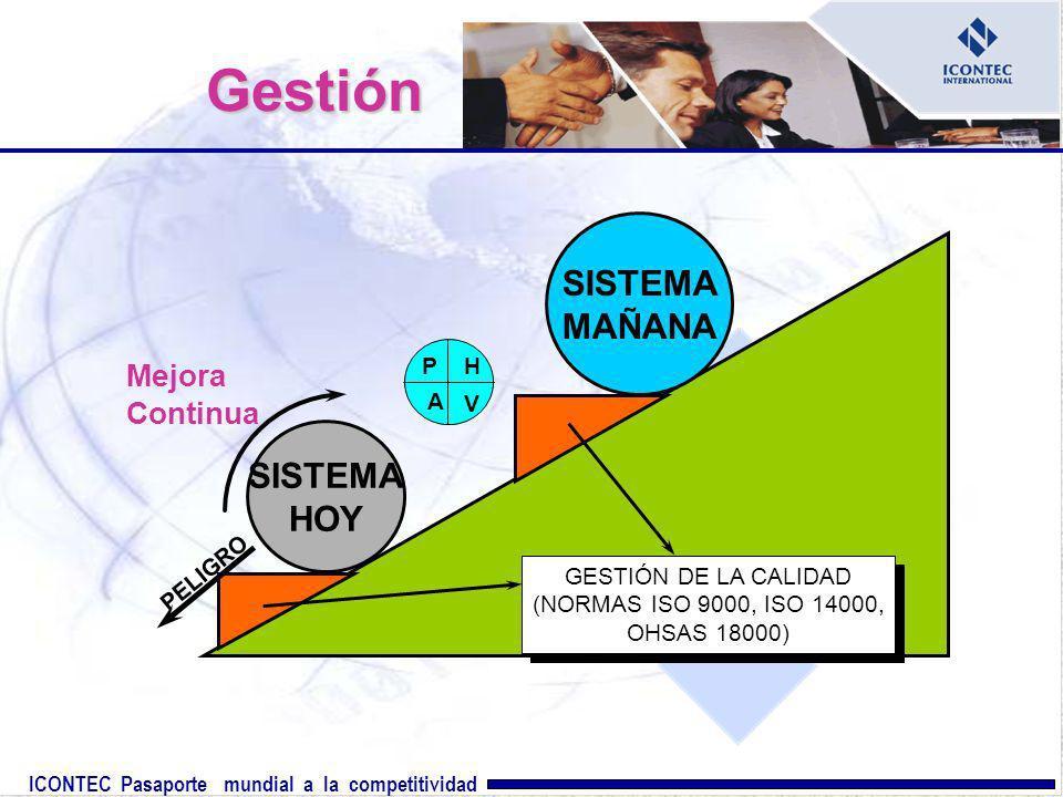 ICONTEC Pasaporte mundial a la competitividad Gestión SISTEMA HOY Mejora Continua SISTEMA MAÑANA GESTIÓN DE LA CALIDAD (NORMAS ISO 9000, ISO 14000, OH