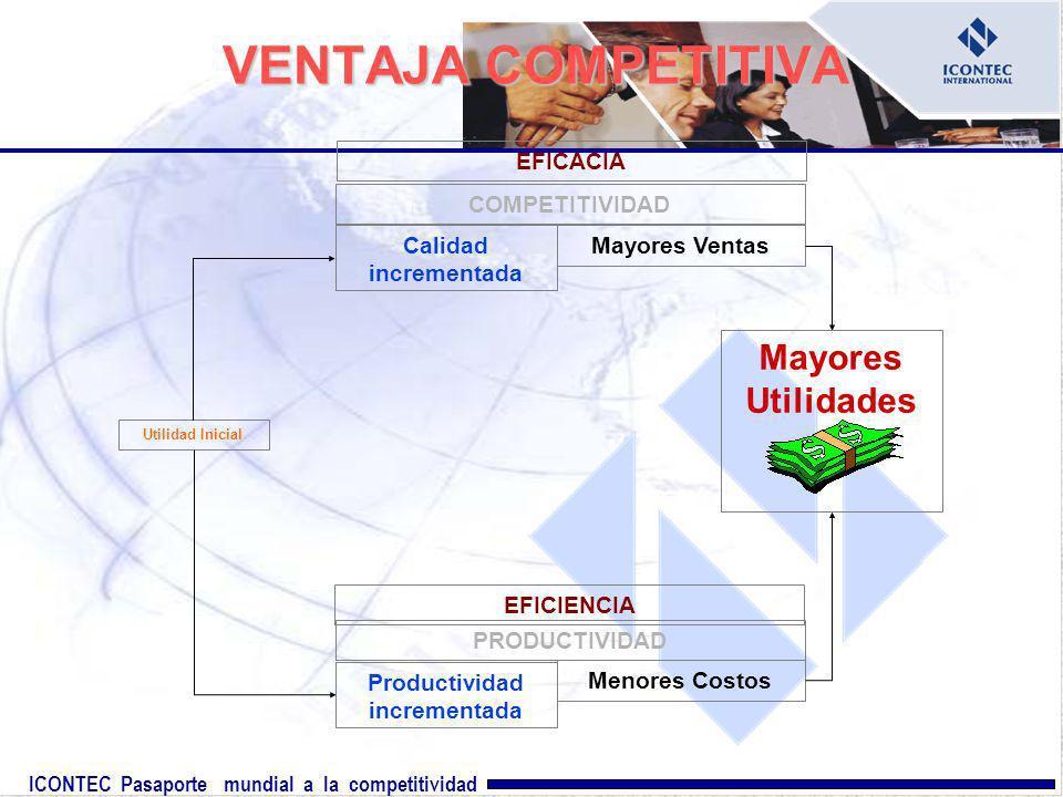 ICONTEC Pasaporte mundial a la competitividad VENTAJA COMPETITIVA Mayores Ventas Calidad incrementada Productividad incrementada Menores Costos Utilid
