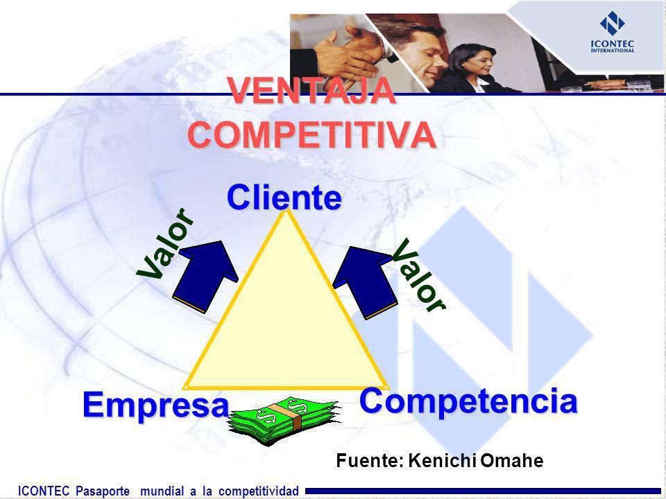 ICONTEC Pasaporte mundial a la competitividad VENTAJA COMPETITIVA Valor ClienteEmpresa Competencia Fuente: Kenichi Omahe