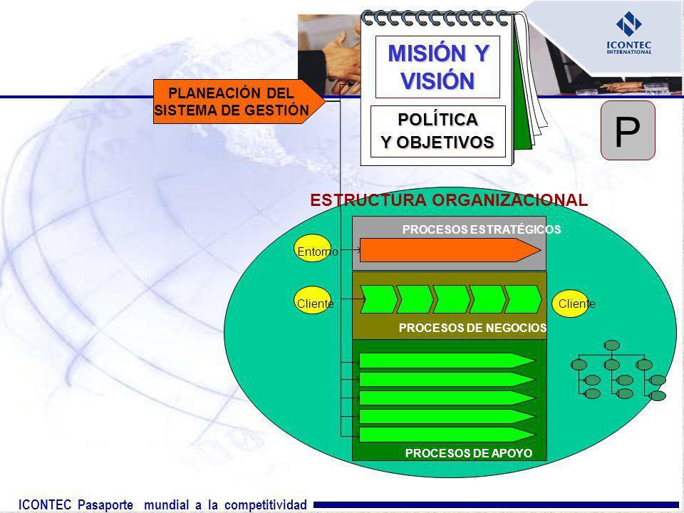 ICONTEC Pasaporte mundial a la competitividad ESTRUCTURA ORGANIZACIONAL Entorno Cliente PROCESOS ESTRATÉGICOS PROCESOS DE NEGOCIOS PROCESOS DE APOYO P