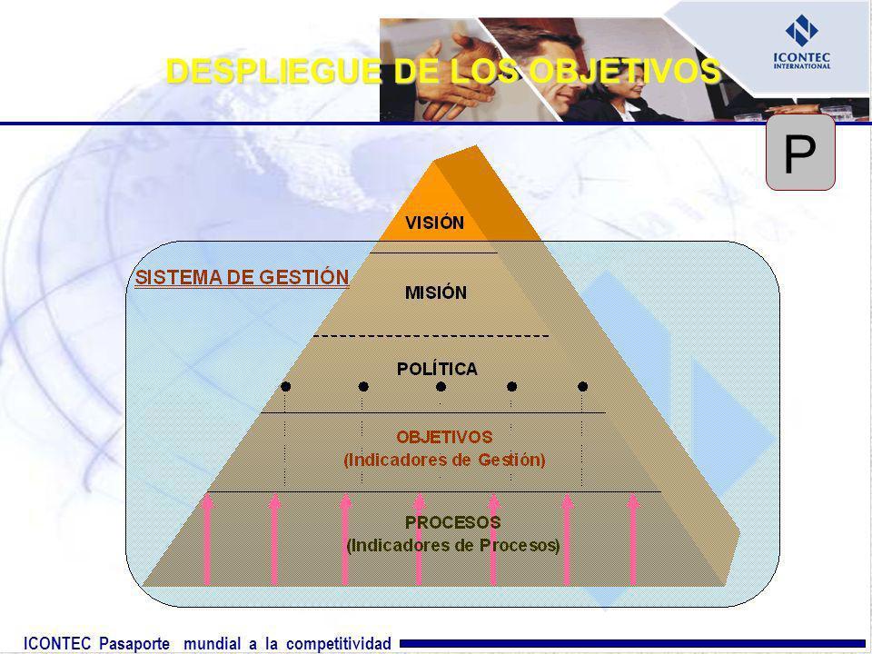 ICONTEC Pasaporte mundial a la competitividad DESPLIEGUE DE LOS OBJETIVOS P