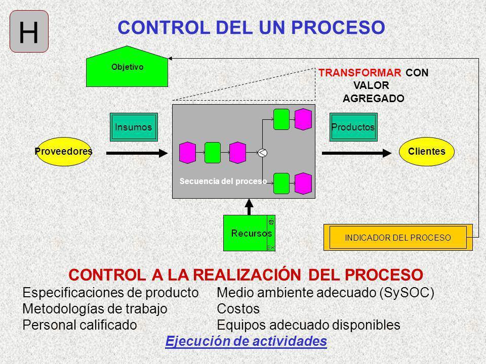 Clientes TRANSFORMAR CON VALOR AGREGADO Secuencia del proceso InsumosProductos Proveedores CONTROL DEL UN PROCESO H CONTROL A LA REALIZACIÓN DEL PROCE