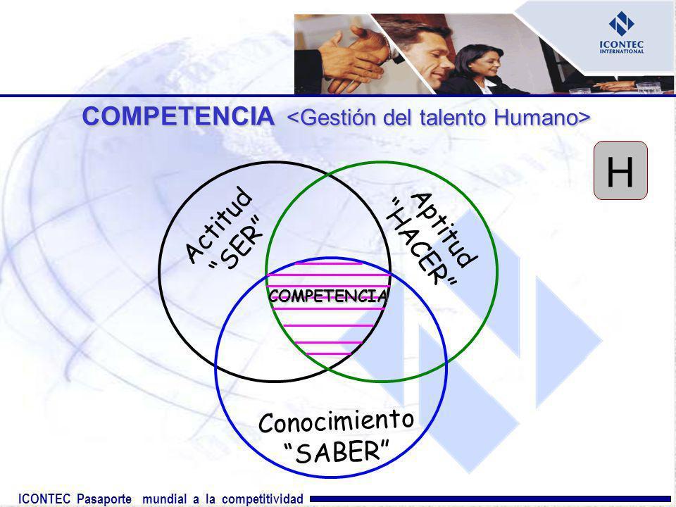 ICONTEC Pasaporte mundial a la competitividad COMPETENCIA COMPETENCIA Actitud SER Aptitud HACER Conocimiento SABER COMPETENCIA H