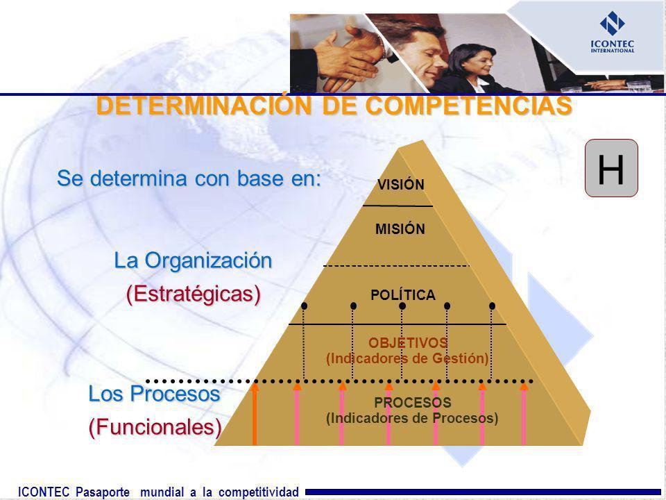 ICONTEC Pasaporte mundial a la competitividad DETERMINACIÓN DE COMPETENCIAS Se determina con base en: VISIÓN MISIÓN POLÍTICA PROCESOS (Indicadores de