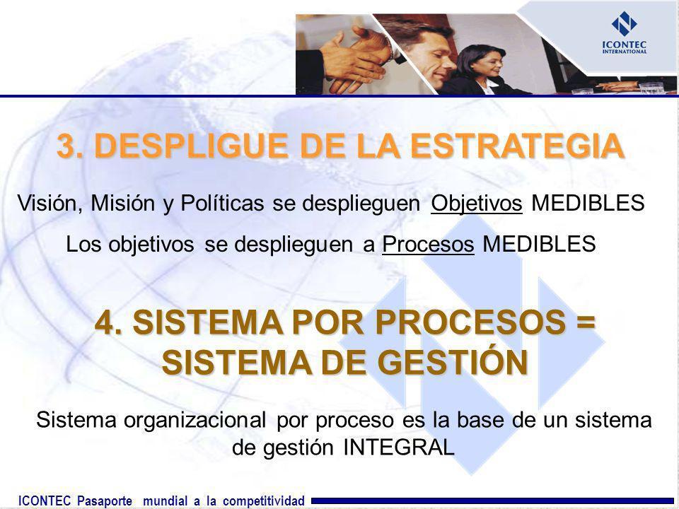 ICONTEC Pasaporte mundial a la competitividad 3. DESPLIGUE DE LA ESTRATEGIA Visión, Misión y Políticas se desplieguen Objetivos MEDIBLES Los objetivos