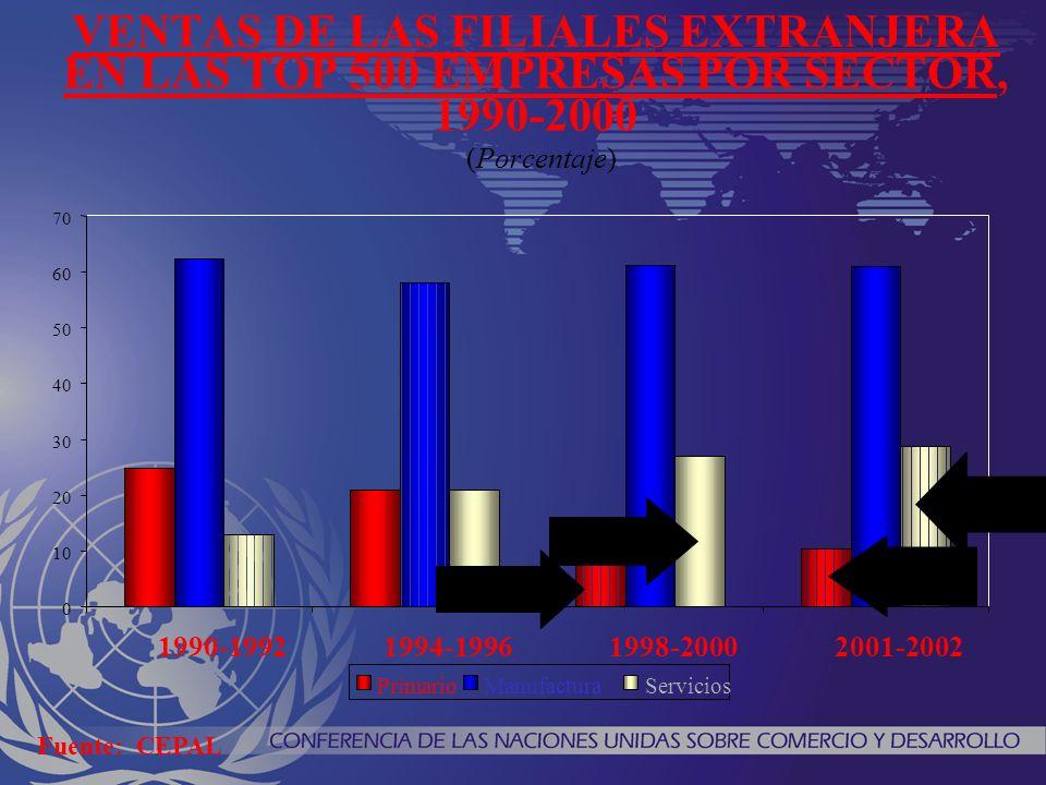 VENTAS DE LAS FILIALES EXTRANJERA EN LAS TOP 500 EMPRESAS POR SECTOR, 1990-2000 (Porcentaje) 0 10 20 30 40 50 60 70 1990-19921994-19961998-20002001-2002 PrimarioManufacturaServicios Spain: 17% Spain: 16% Spain: 15% Spain: 25% Fuente: CEPAL