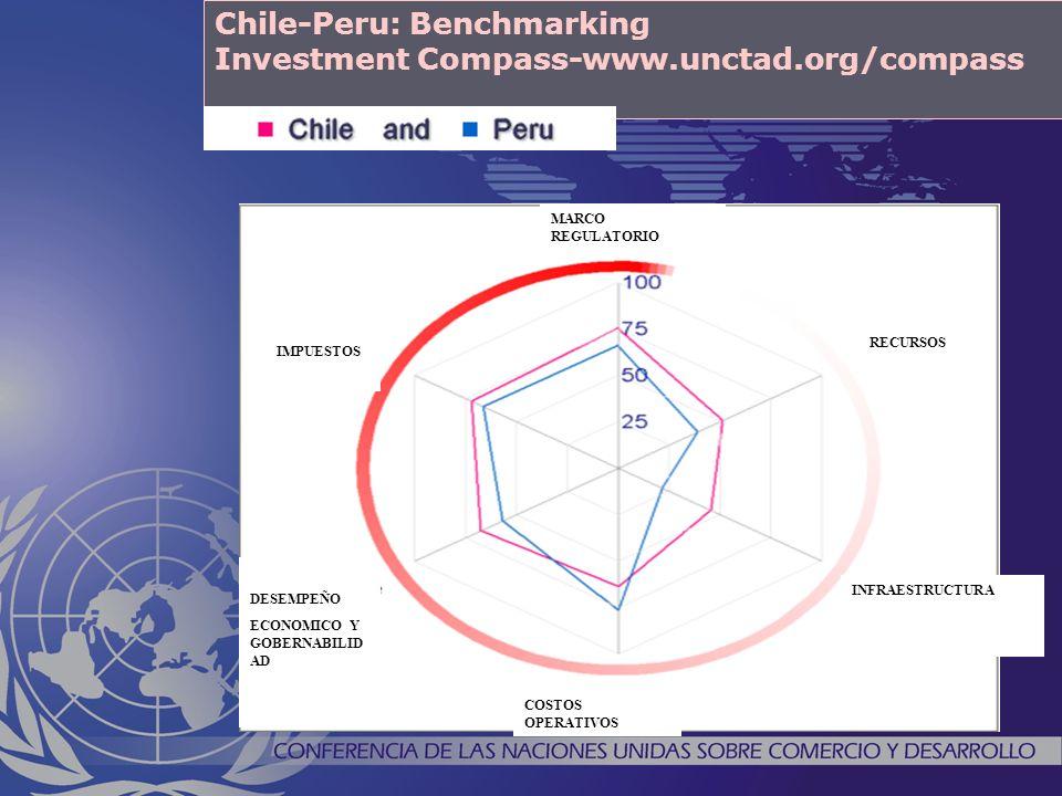 Chile-Peru: Benchmarking Investment Compass-www.unctad.org/compass COSTOS OPERATIVOS INFRAESTRUCTURA DESEMPEÑO ECONOMICO Y GOBERNABILID AD IMPUESTOS RECURSOS MARCO REGULATORIO